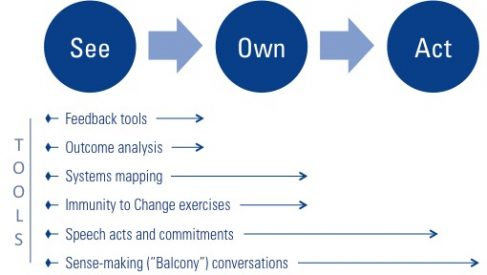 See own act iterative